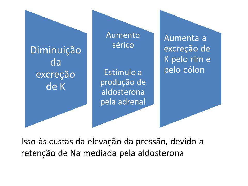 Diminuição da excreção de K Aumento sérico Estímulo a produção de aldosterona pela adrenal Aumenta a excreção de K pelo rim e pelo cólon Isso às custas da elevação da pressão, devido a retenção de Na mediada pela aldosterona