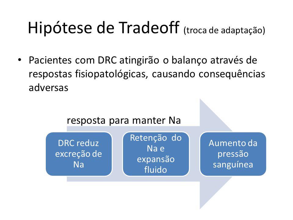 Hipótese de Tradeoff (troca de adaptação) Pacientes com DRC atingirão o balanço através de respostas fisiopatológicas, causando consequências adversas resposta para manter Na DRC reduz excreção de Na Retenção do Na e expansão fluido Aumento da pressão sanguínea