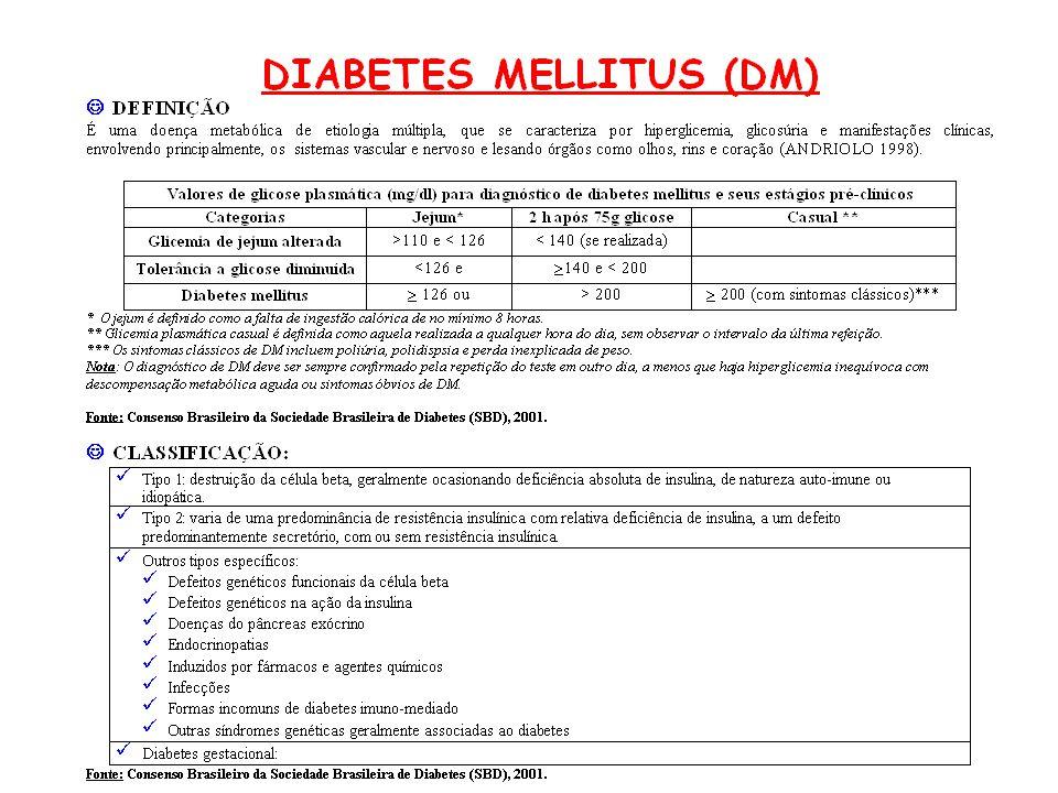 MAGNITUDE DO PROBLEMA 7,6% da população (30 – 69 anos) 50% desconhecem o diagnóstico 24% não recebem tratamento 6ª causa de internação contribui de 30 – 50% para causas como cardiopatia isquemica, insuficiência cardíaca, colecistopatias, AVC e HA principal causa de amputações de MI e cegueira adquirida 26% dos pacientes que ingressam em programas de dialise são diabéticos Fonte: Consenso Brasileiro da Sociedade Brasileira de Diabetes (SBD), 2001.