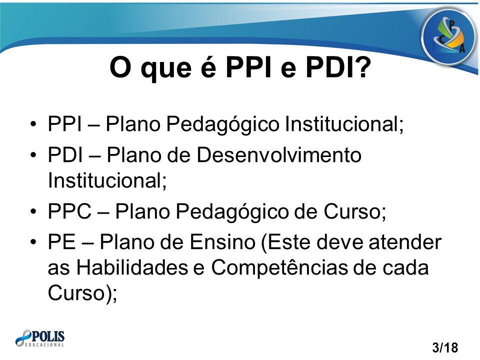 O que é PPI e PDI.