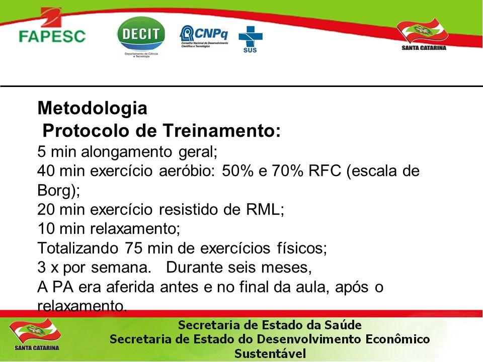 Metodologia Protocolo de Treinamento: 5 min alongamento geral; 40 min exercício aeróbio: 50% e 70% RFC (escala de Borg); 20 min exercício resistido de RML; 10 min relaxamento; Totalizando 75 min de exercícios físicos; 3 x por semana.