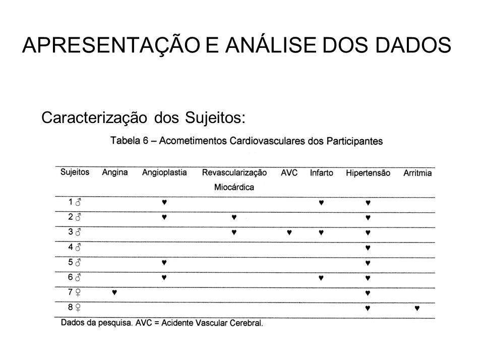APRESENTAÇÃO E ANÁLISE DOS DADOS Caracterização dos Sujeitos: