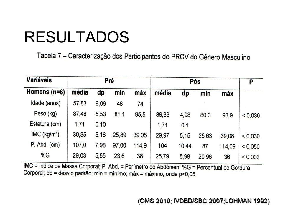 RESULTADOS (OMS 2010; IVDBD/SBC 2007;LOHMAN 1992)