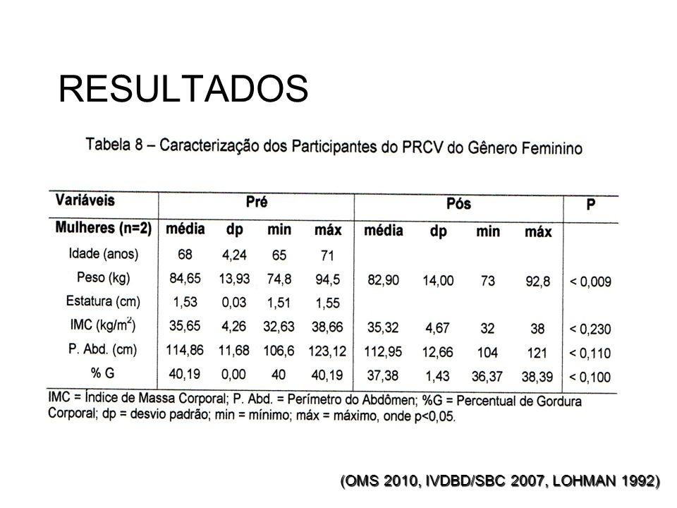 RESULTADOS (OMS 2010, IVDBD/SBC 2007, LOHMAN 1992)