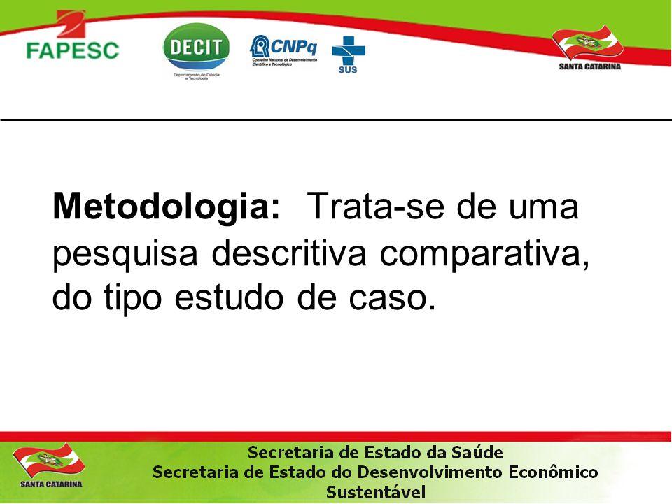 Metodologia: Trata-se de uma pesquisa descritiva comparativa, do tipo estudo de caso.