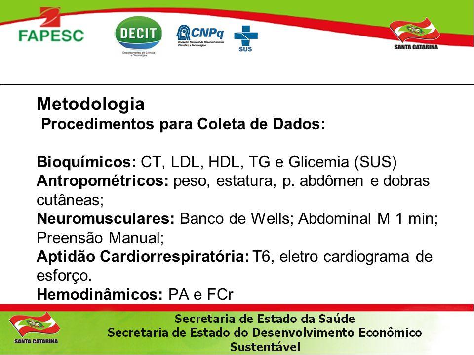Metodologia Procedimentos para Coleta de Dados: Bioquímicos: CT, LDL, HDL, TG e Glicemia (SUS) Antropométricos: peso, estatura, p.