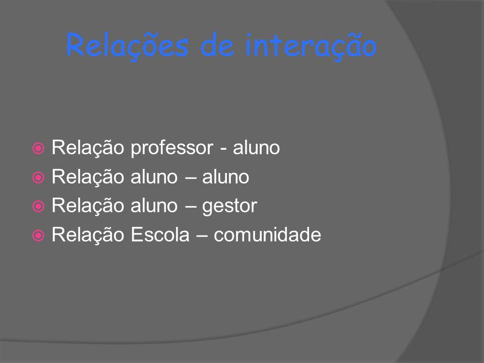 Relações de interação  Relação professor - aluno  Relação aluno – aluno  Relação aluno – gestor  Relação Escola – comunidade