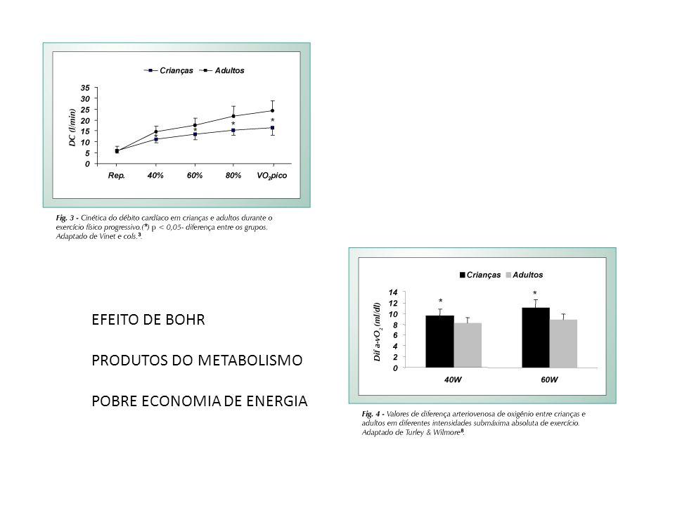 EFEITO DE BOHR PRODUTOS DO METABOLISMO POBRE ECONOMIA DE ENERGIA