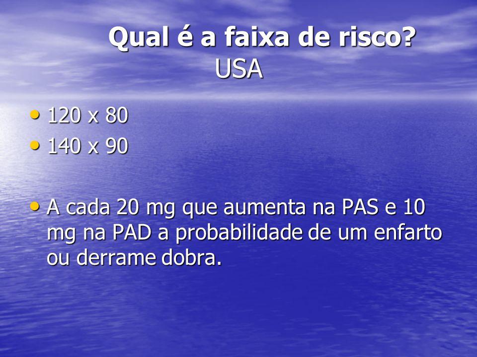 Qual é a faixa de risco? USA 120 x 80 120 x 80 140 x 90 140 x 90 A cada 20 mg que aumenta na PAS e 10 mg na PAD a probabilidade de um enfarto ou derra