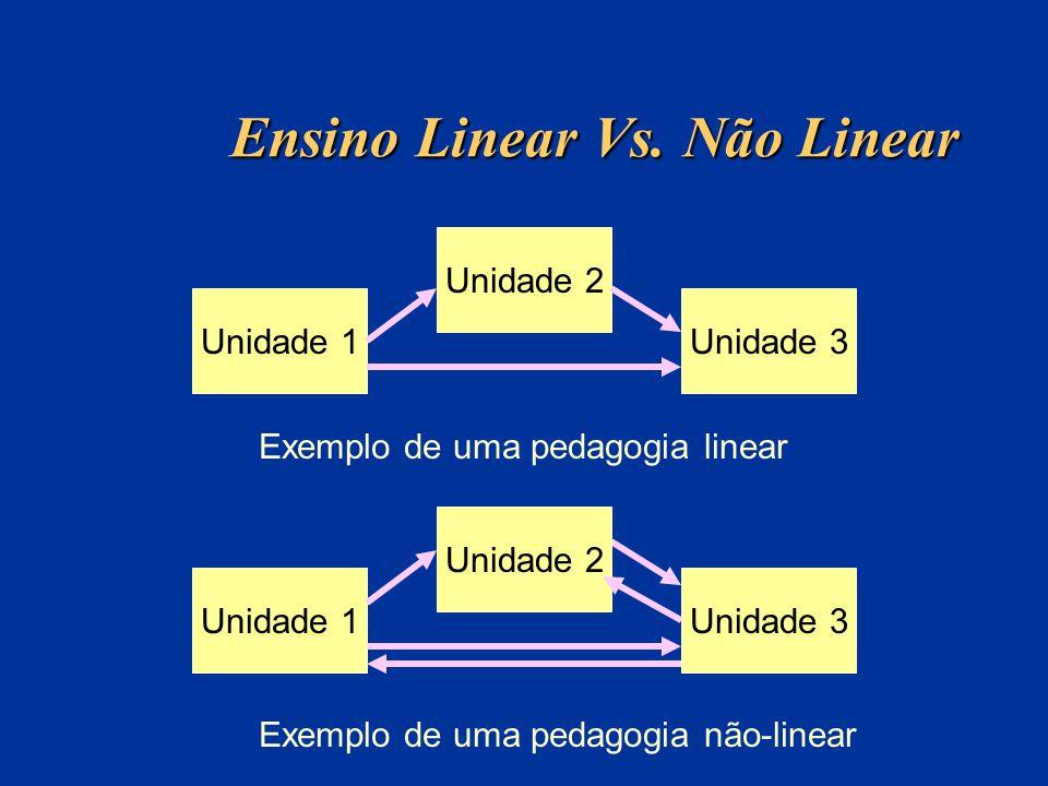 Ensino Linear Vs. Não Linear Unidade 1 Unidade 2 Unidade 3 Exemplo de uma pedagogia linear Unidade 1 Unidade 2 Unidade 3 Exemplo de uma pedagogia não-