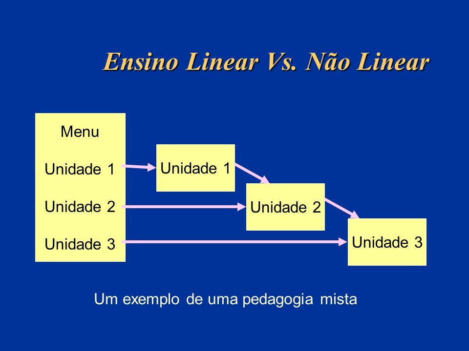 Ensino Linear Vs. Não Linear Menu Unidade 1 Unidade 2 Unidade 3 Unidade 1 Unidade 2 Unidade 3 Um exemplo de uma pedagogia mista