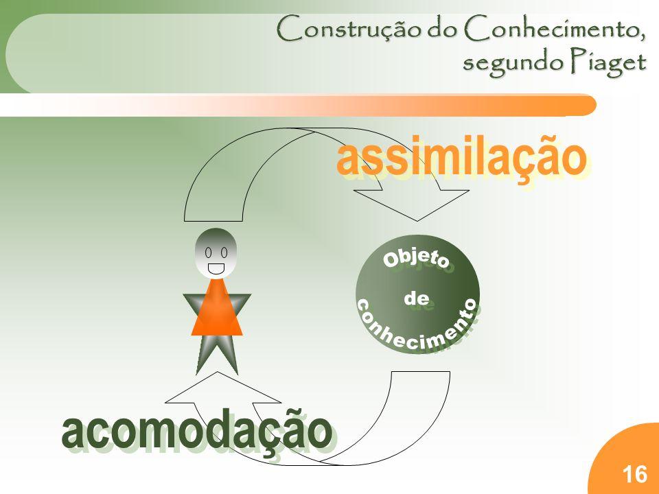 16 Construção do Conhecimento, segundo Piaget assimilação acomodação