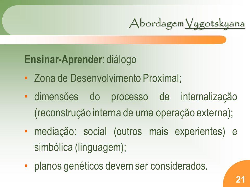 21 Ensinar-Aprender : diálogo Zona de Desenvolvimento Proximal; dimensões do processo de internalização (reconstrução interna de uma operação externa); mediação: social (outros mais experientes) e simbólica (linguagem); planos genéticos devem ser considerados.