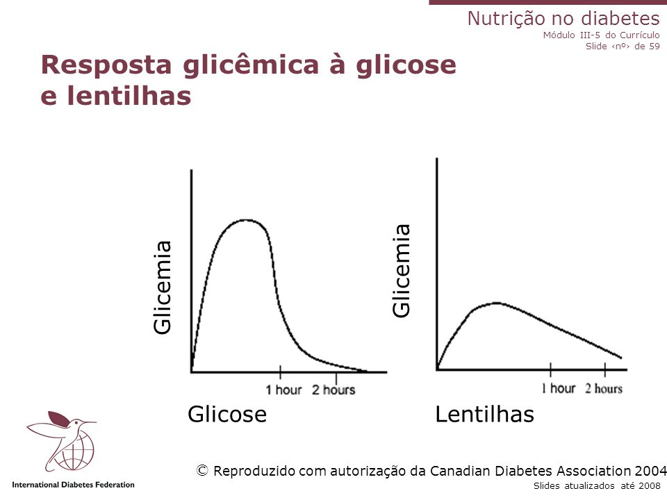 Nutrição no diabetes Módulo III-5 do Currículo Slide ‹nº› de 59 Slides atualizados até 2008 Recomendações dietéticas: Redução de peso em pessoas com obesidade ou sobrepeso; Refeições regulares com carboidratos complexos, lanches Dieta pobre em açúcar  Consumo total de gordura entre 30% e 35%  Consumo de frutas e verduras  Consumo de proteínas entre 15% e 20%  Até 6 g de sal por dia (1 colher de chá) Bebidas alcoólicas com moderação Não se recomenda o uso de produtos especiais para diabéticos