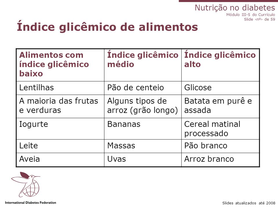 Nutrição no diabetes Módulo III-5 do Currículo Slide ‹nº› de 59 Slides atualizados até 2008 Resposta glicêmica à glicose e lentilhas Glicemia GlicoseLentilhas © Reproduzido com autorização da Canadian Diabetes Association 2004 Glicemia
