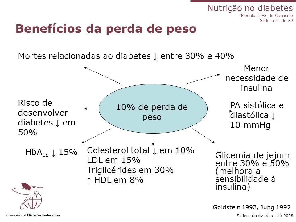 Nutrição no diabetes Módulo III-5 do Currículo Slide ‹nº› de 59 Slides atualizados até 2008 Controle do peso 80% com sobrepeso/obesos O programa de controle de peso inclui: Mudanças na dieta Aumento da atividade física Modificação do comportamento Apoio e monitoramento