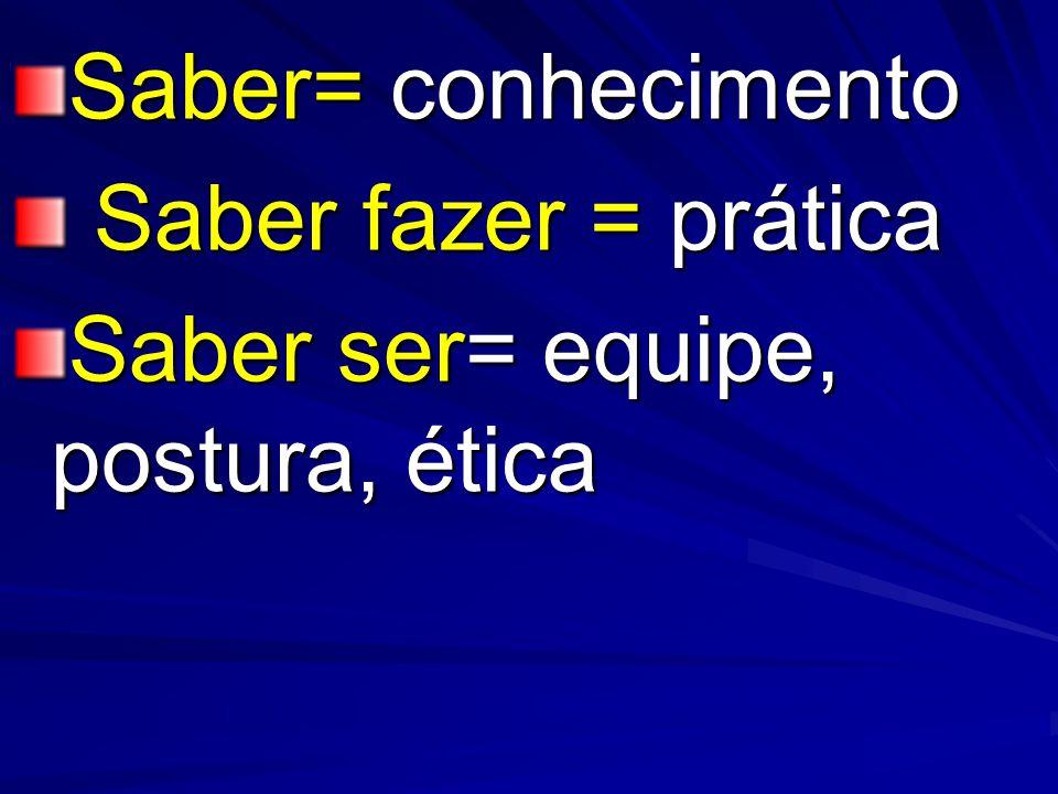 Saber= conhecimento Saber fazer = prática Saber fazer = prática Saber ser= equipe, postura, ética