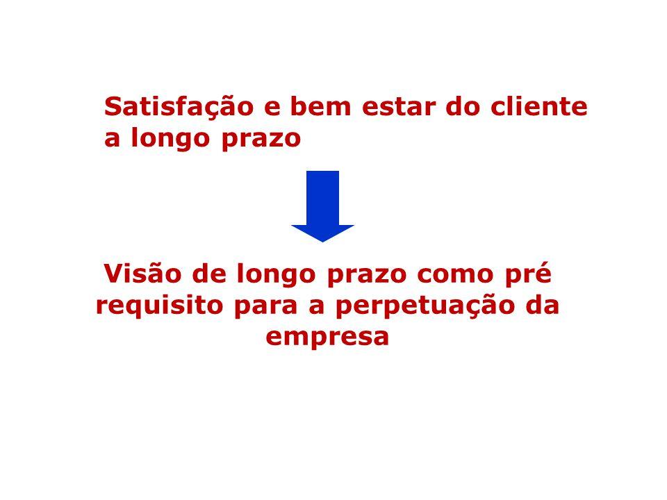 Satisfação e bem estar do cliente a longo prazo Visão de longo prazo como pré requisito para a perpetuação da empresa