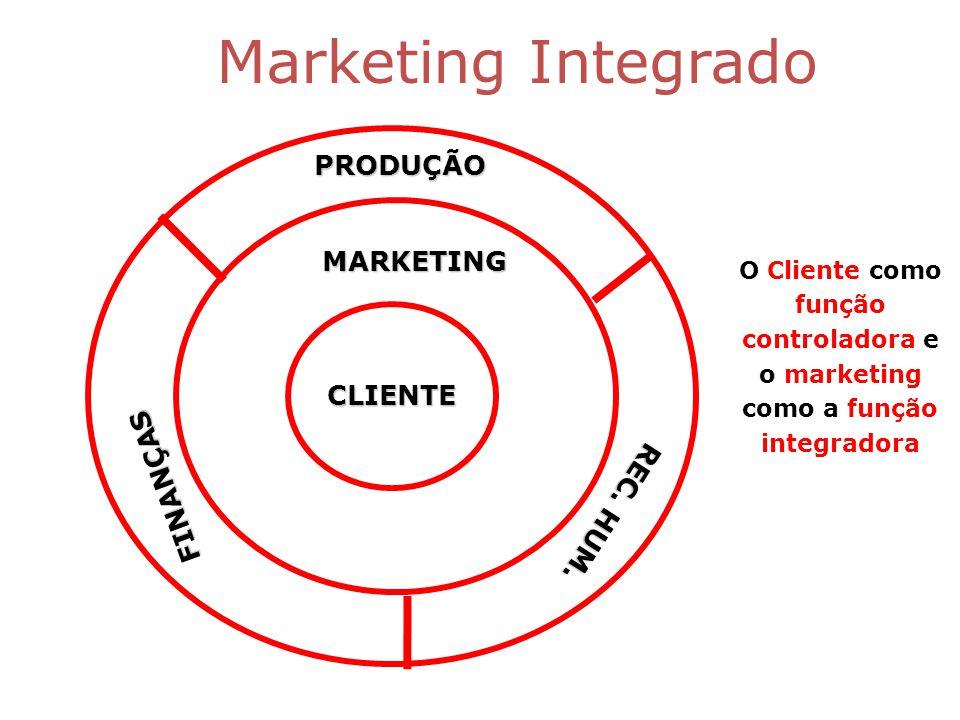 Marketing IntegradoPRODUÇÃO FINANÇAS MARKETING REC.