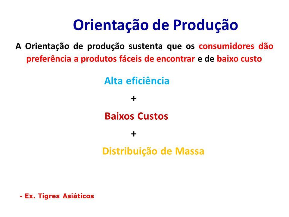 Orientação de Produção A Orientação de produção sustenta que os consumidores dão preferência a produtos fáceis de encontrar e de baixo custo Alta eficiência + Baixos Custos + Distribuição de Massa - Ex.