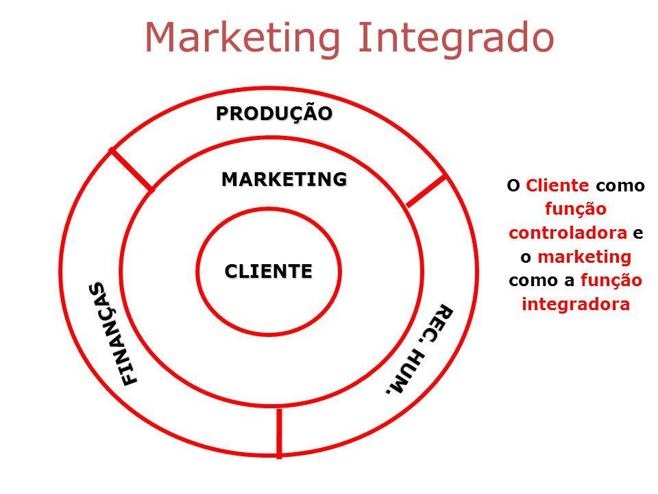 Marketing Integrado PRODUÇÃO FINANÇAS MARKETING REC.