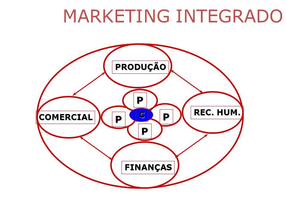 MARKETING INTEGRADO P P P P PRODUÇÃO COMERCIAL FINANÇAS REC. HUM. C