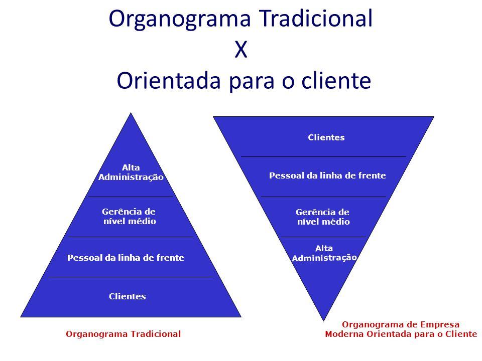 Organograma Tradicional X Orientada para o cliente Alta Administração Gerência de nível médio Pessoal da linha de frente Clientes Pessoal da linha de frente Alta Administração Gerência de nível médio Pessoal da linha de frente Clientes Organograma Tradicional Organograma de Empresa Moderna Orientada para o Cliente