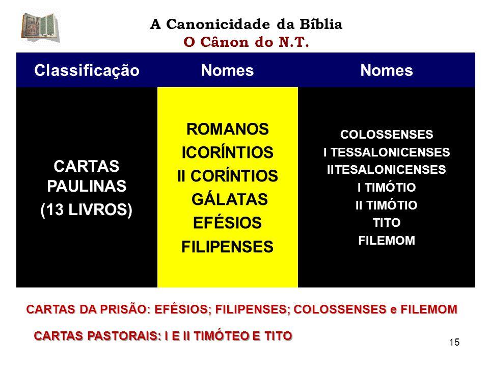 ClassificaçãoNomes CARTAS PAULINAS (13 LIVROS) ROMANOS ICORÍNTIOS II CORÍNTIOS GÁLATAS EFÉSIOS FILIPENSES COLOSSENSES I TESSALONICENSES IITESALONICENSES I TIMÓTIO II TIMÓTIO TITO FILEMOM A Canonicidade da Bíblia O Cânon do N.T.