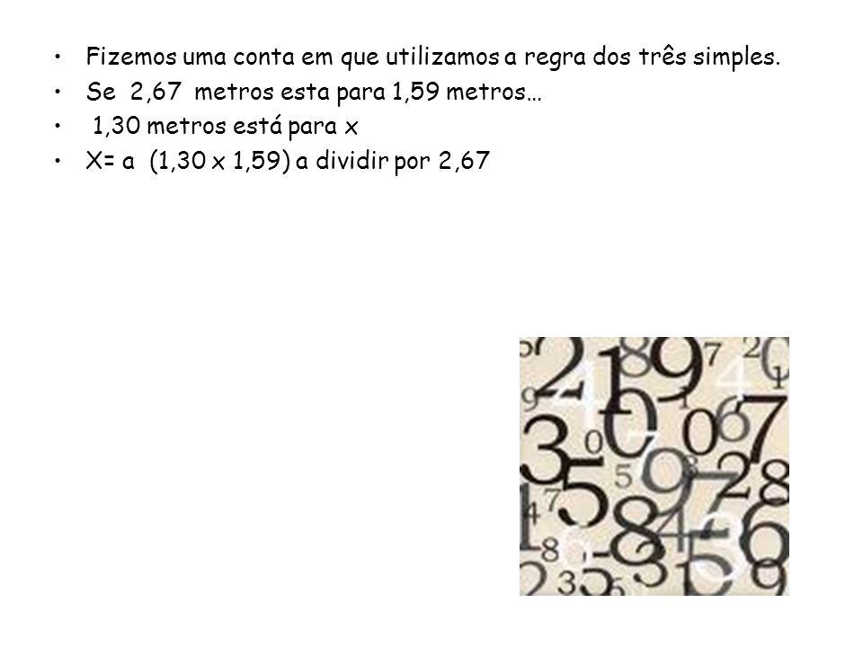 Fizemos uma conta em que utilizamos a regra dos três simples. Se 2,67 metros esta para 1,59 metros… 1,30 metros está para x X= a (1,30 x 1,59) a divid