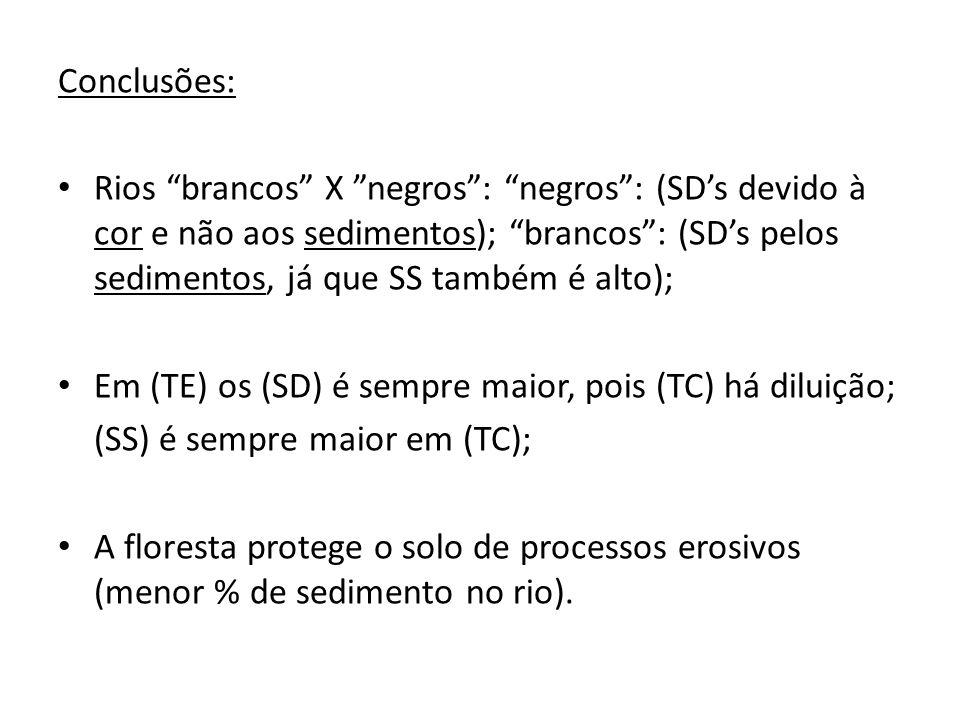 """Conclusões: Rios """"brancos"""" X """"negros"""": """"negros"""": (SD's devido à cor e não aos sedimentos); """"brancos"""": (SD's pelos sedimentos, já que SS também é alto)"""