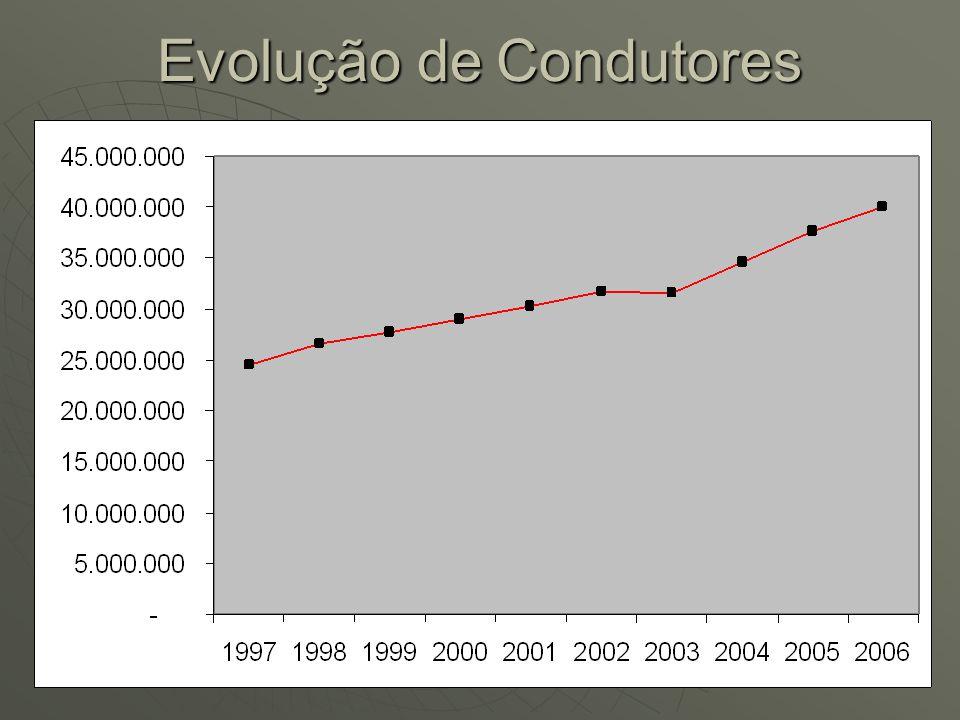 Evolução Qualitativa de Vítimas Fatais em acidentes de Trânsito por 10.000 Veículos