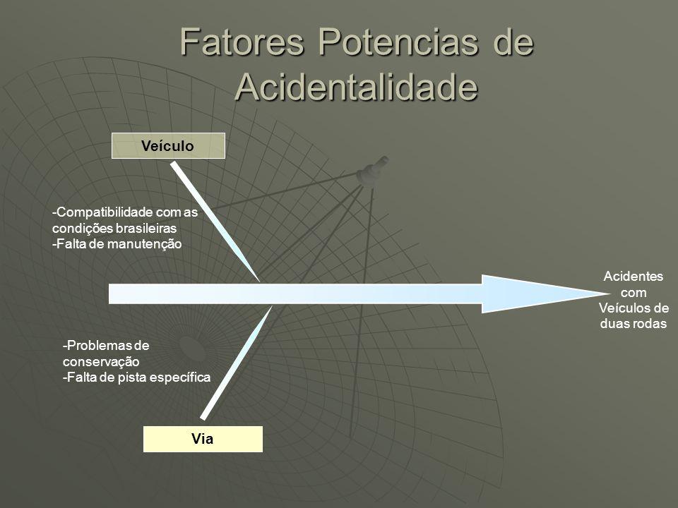 Veículo -Compatibilidade com as condições brasileiras -Falta de manutenção Fatores Potencias de Acidentalidade Acidentes com Veículos de duas rodas