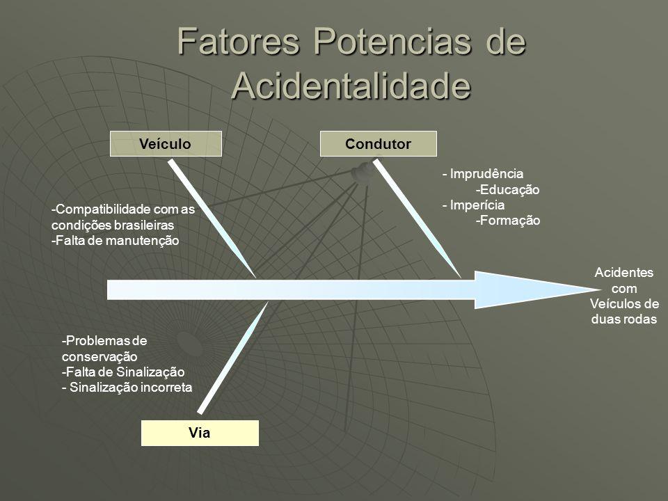 Veículo Via -Compatibilidade com as condições brasileiras -Falta de manutenção -Problemas de conservação -Falta de pista específica Fatores Potencias de Acidentalidade Acidentes com Veículos de duas rodas
