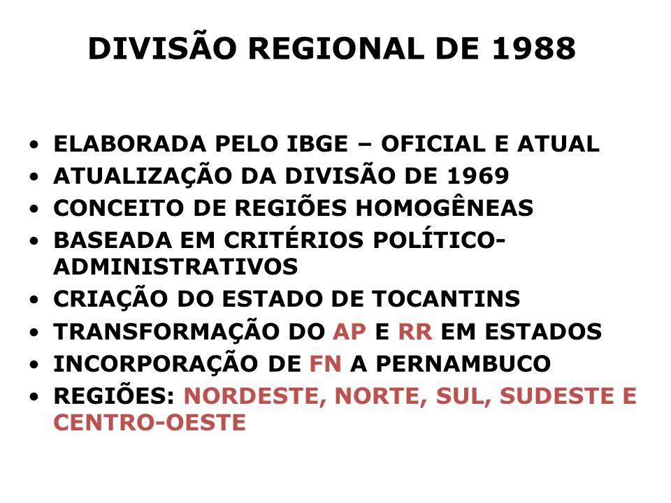 DIVISÃO REGIONAL DE 1988 ELABORADA PELO IBGE – OFICIAL E ATUAL ATUALIZAÇÃO DA DIVISÃO DE 1969 CONCEITO DE REGIÕES HOMOGÊNEAS BASEADA EM CRITÉRIOS POLÍTICO- ADMINISTRATIVOS CRIAÇÃO DO ESTADO DE TOCANTINS TRANSFORMAÇÃO DO AP E RR EM ESTADOS INCORPORAÇÃO DE FN A PERNAMBUCO REGIÕES: NORDESTE, NORTE, SUL, SUDESTE E CENTRO-OESTE