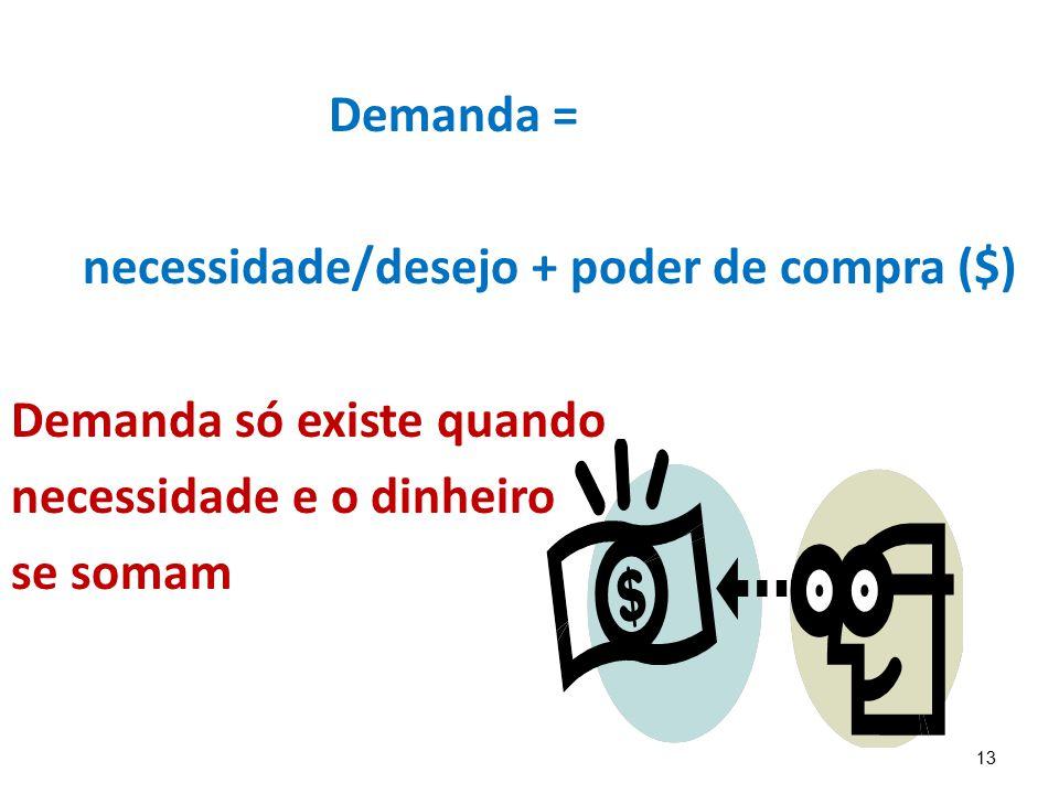 13 Demanda = necessidade/desejo + poder de compra ($) Demanda só existe quando necessidade e o dinheiro se somam