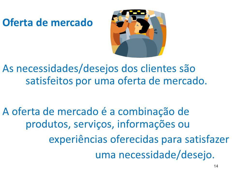 14 Oferta de mercado As necessidades/desejos dos clientes são satisfeitos por uma oferta de mercado. A oferta de mercado é a combinação de produtos, s