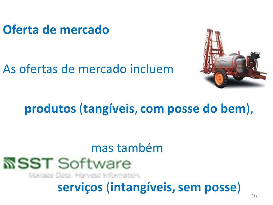 15 Oferta de mercado As ofertas de mercado incluem produtos (tangíveis, com posse do bem), mas também serviços (intangíveis, sem posse)