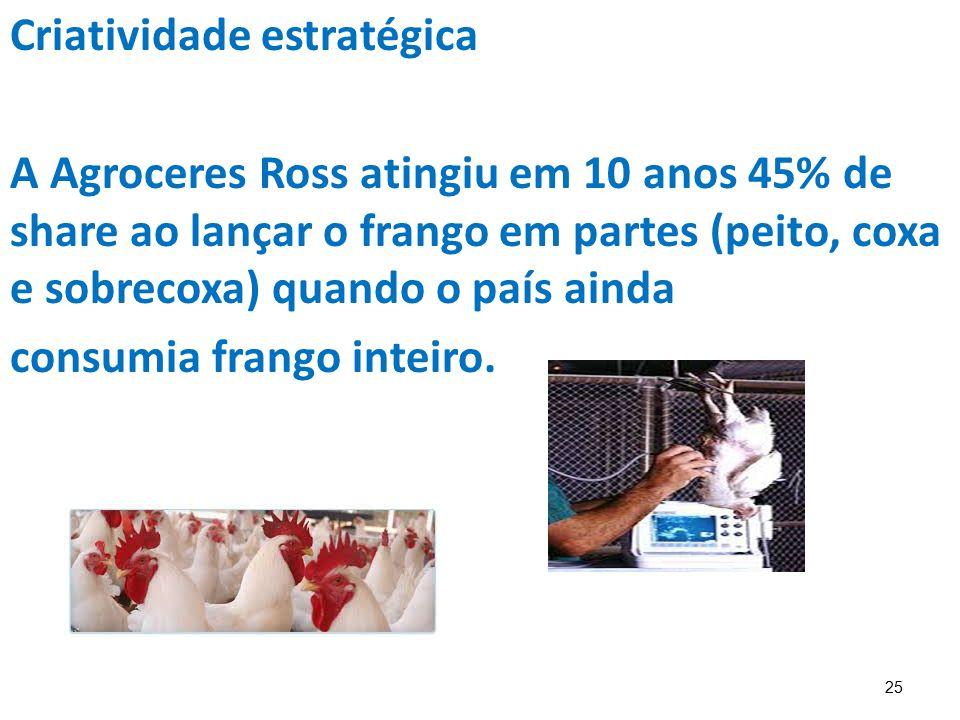 25 Criatividade estratégica A Agroceres Ross atingiu em 10 anos 45% de share ao lançar o frango em partes (peito, coxa e sobrecoxa) quando o país aind