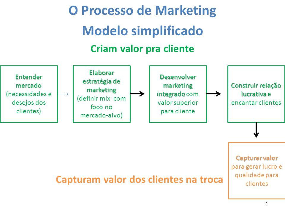 4 O Processo de Marketing Modelo simplificado Criam valor pra cliente Capturam valor dos clientes na troca Entender mercado Entender mercado (necessid
