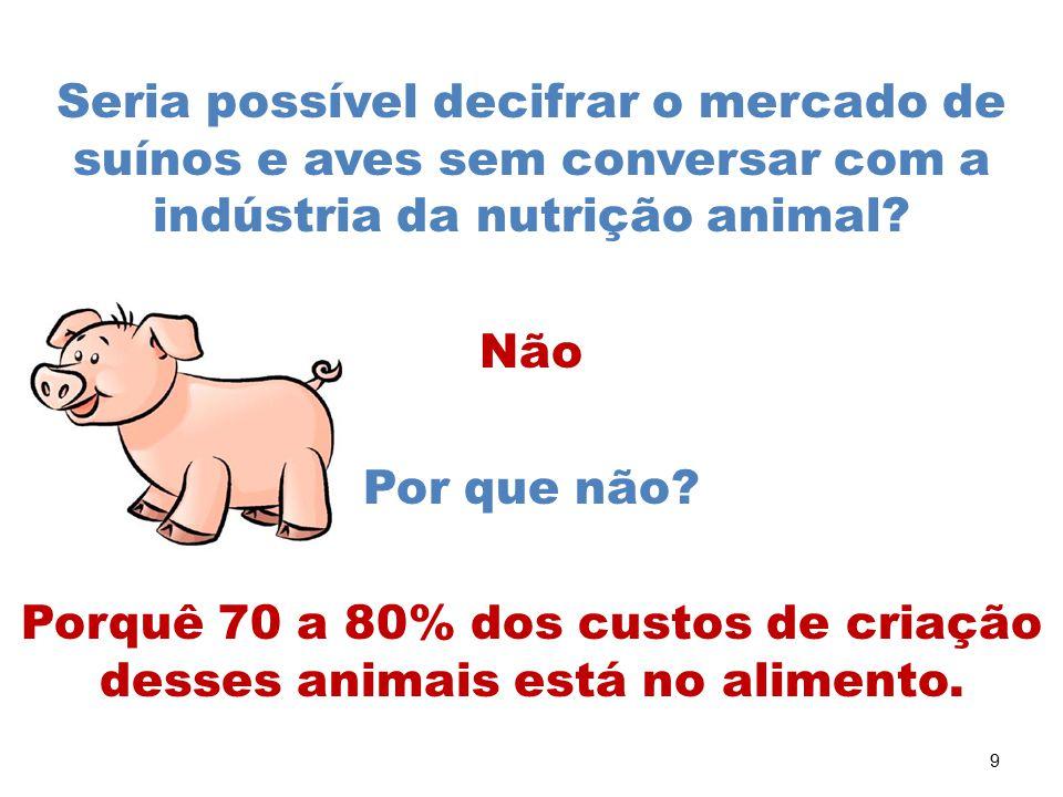 9 Seria possível decifrar o mercado de suínos e aves sem conversar com a indústria da nutrição animal? Não Por que não? Porquê 70 a 80% dos custos de