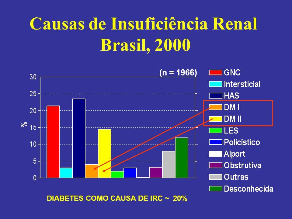 NEFROPATIA DIABÉTICA omplicação tardia do diabetes mellitus, é a lesão mais comum dentre as glomerulopatias NEFROPATIA DIABÉTICA C omplicação tardia do diabetes mellitus, é a lesão mais comum dentre as glomerulopatias secundárias Proteinúria clínica > 500 mg ou Albuminúria maior que 300 mg/24h Retinopatia característica do DM Hipertensão e redução da filtração glomerular
