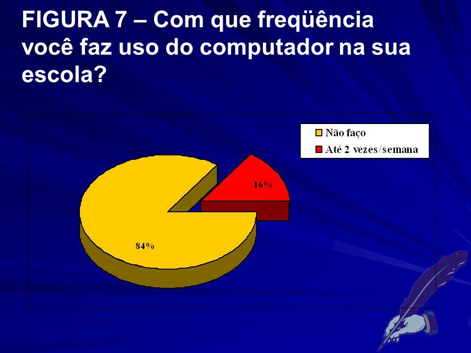 FIGURA 7 – Com que freqüência você faz uso do computador na sua escola?