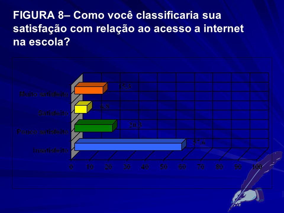 FIGURA 8– Como você classificaria sua satisfação com relação ao acesso a internet na escola?