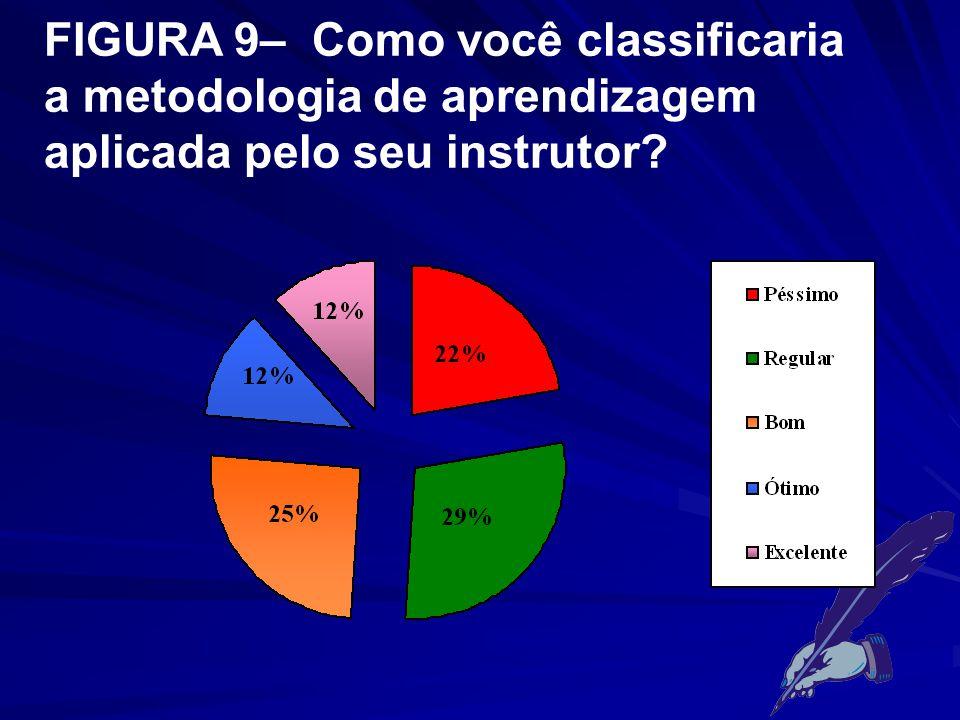 FIGURA 9– Como você classificaria a metodologia de aprendizagem aplicada pelo seu instrutor?