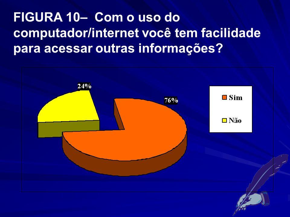 FIGURA 10– Com o uso do computador/internet você tem facilidade para acessar outras informações?
