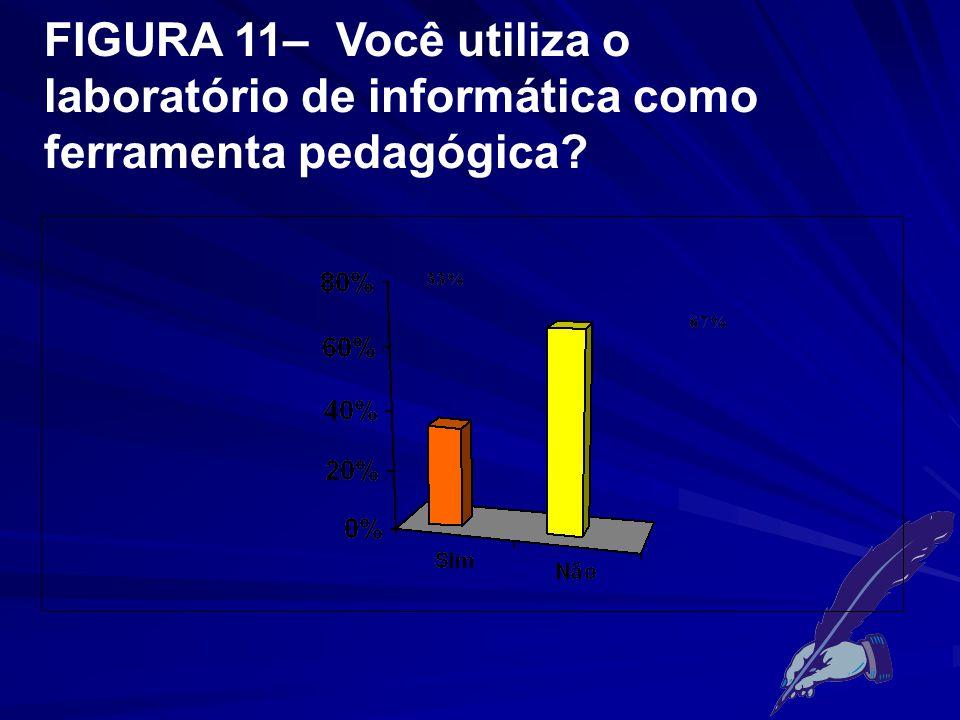 FIGURA 11– Você utiliza o laboratório de informática como ferramenta pedagógica?