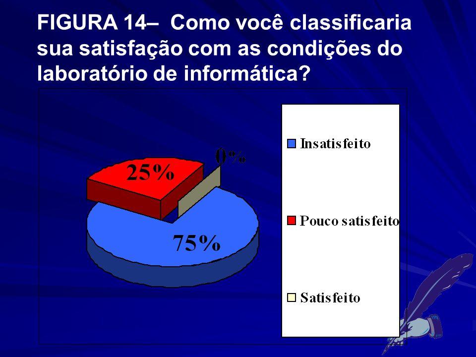 FIGURA 14– Como você classificaria sua satisfação com as condições do laboratório de informática?
