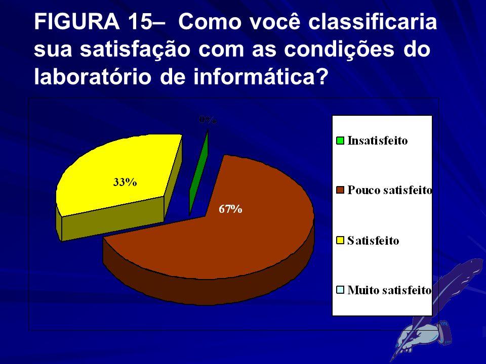 FIGURA 15– Como você classificaria sua satisfação com as condições do laboratório de informática?