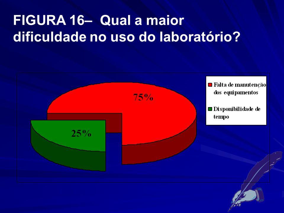 FIGURA 16– Qual a maior dificuldade no uso do laboratório?