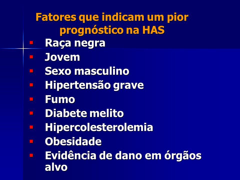 Fatores que indicam um pior prognóstico na HAS  Raça negra  Jovem  Sexo masculino  Hipertensão grave  Fumo  Diabete melito  Hipercolesterolemia  Obesidade  Evidência de dano em órgãos alvo